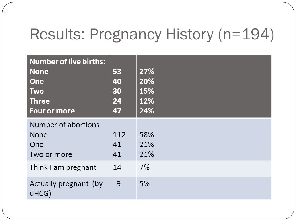 Results: Pregnancy History (n=194)