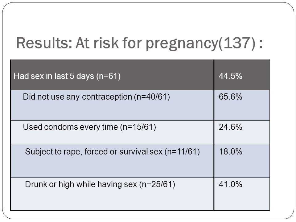 Results: At risk for pregnancy(137) :