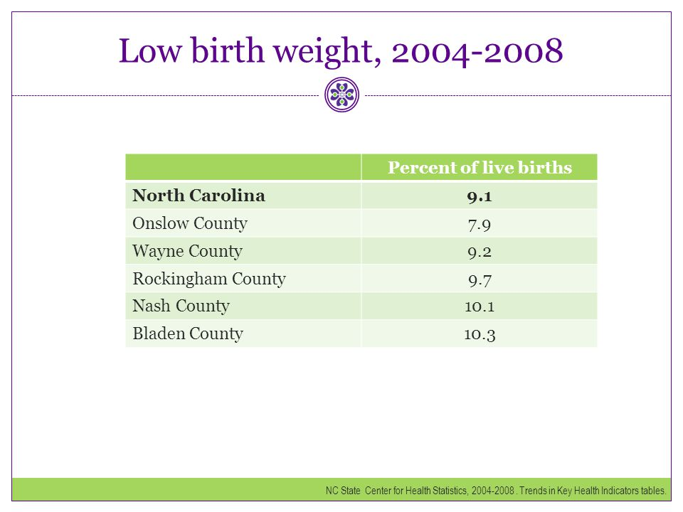 Low birth weight, 2004-2008 Percent of live births North Carolina 9.1