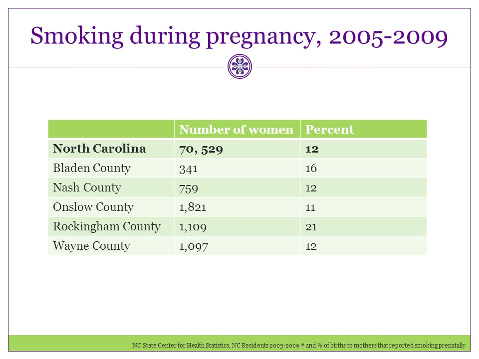 Smoking during pregnancy, 2005-2009