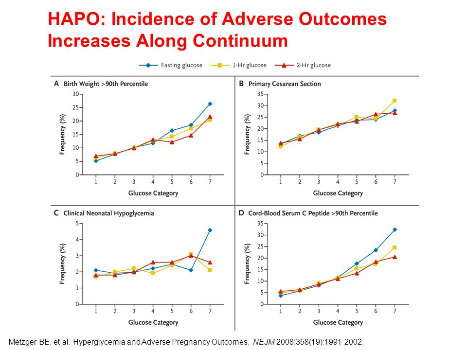 HAPO: Incidence of Adverse Outcomes Increases Along Continuum