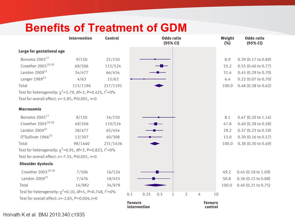 Benefits of Treatment of GDM