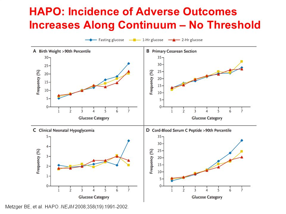 HAPO: Incidence of Adverse Outcomes Increases Along Continuum – No Threshold