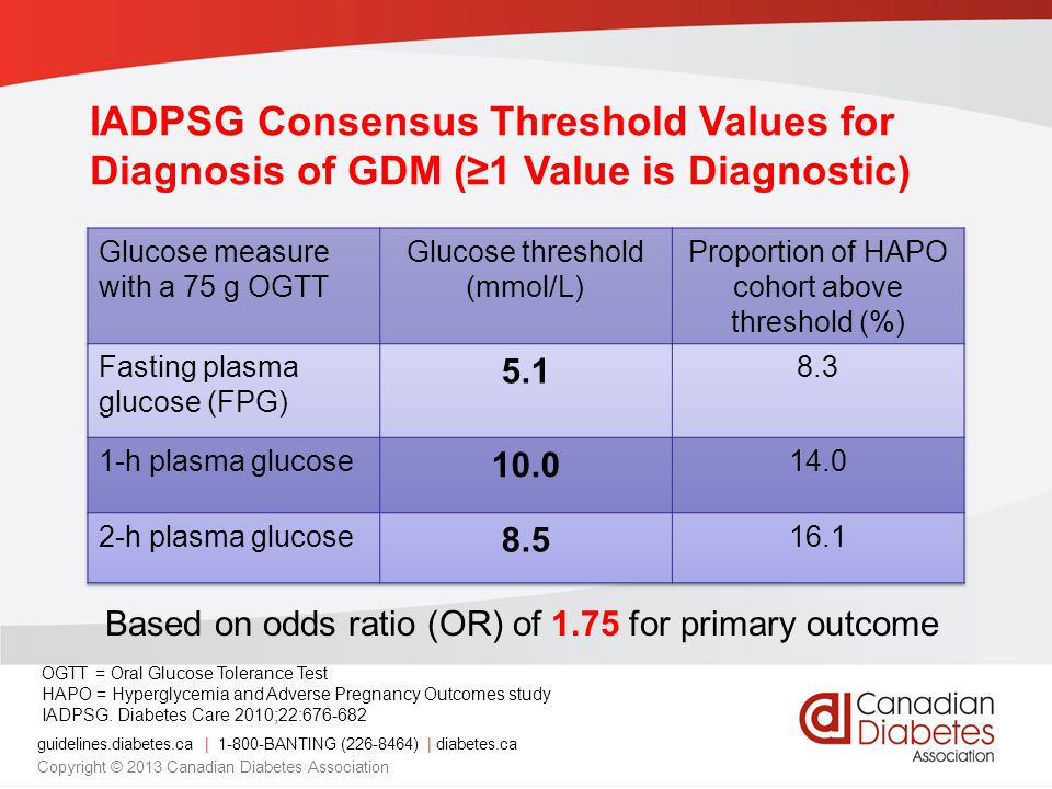 IADPSG Consensus Threshold Values for Diagnosis of GDM (≥1 Value is Diagnostic)
