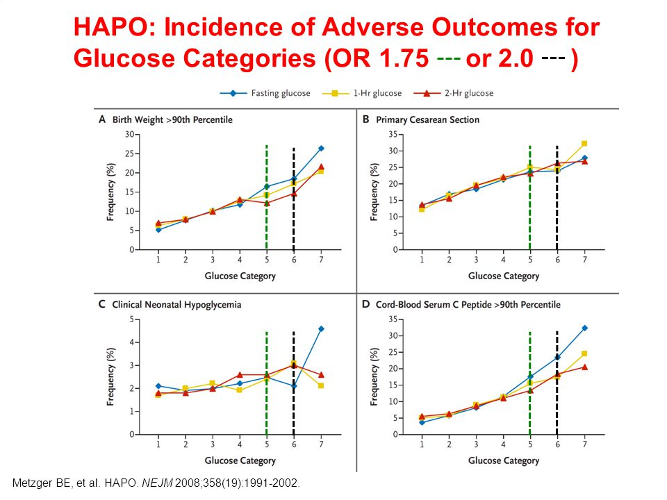 HAPO: Incidence of Adverse Outcomes for Glucose Categories (OR 1
