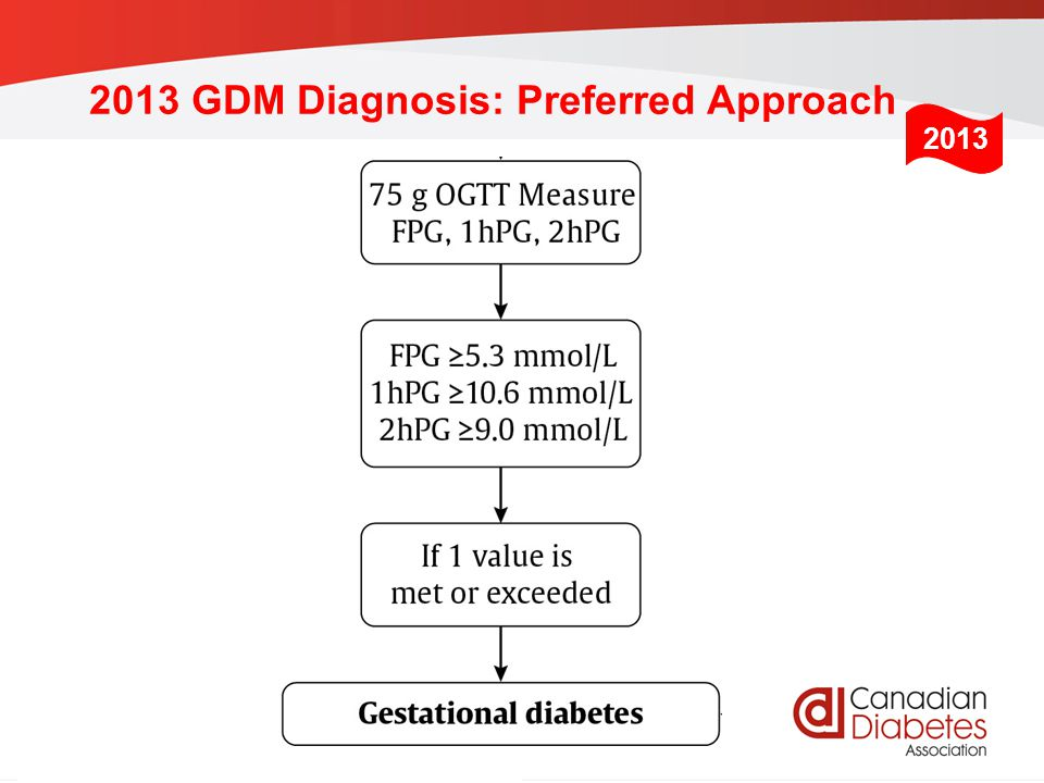 2013 GDM Diagnosis: Preferred Approach
