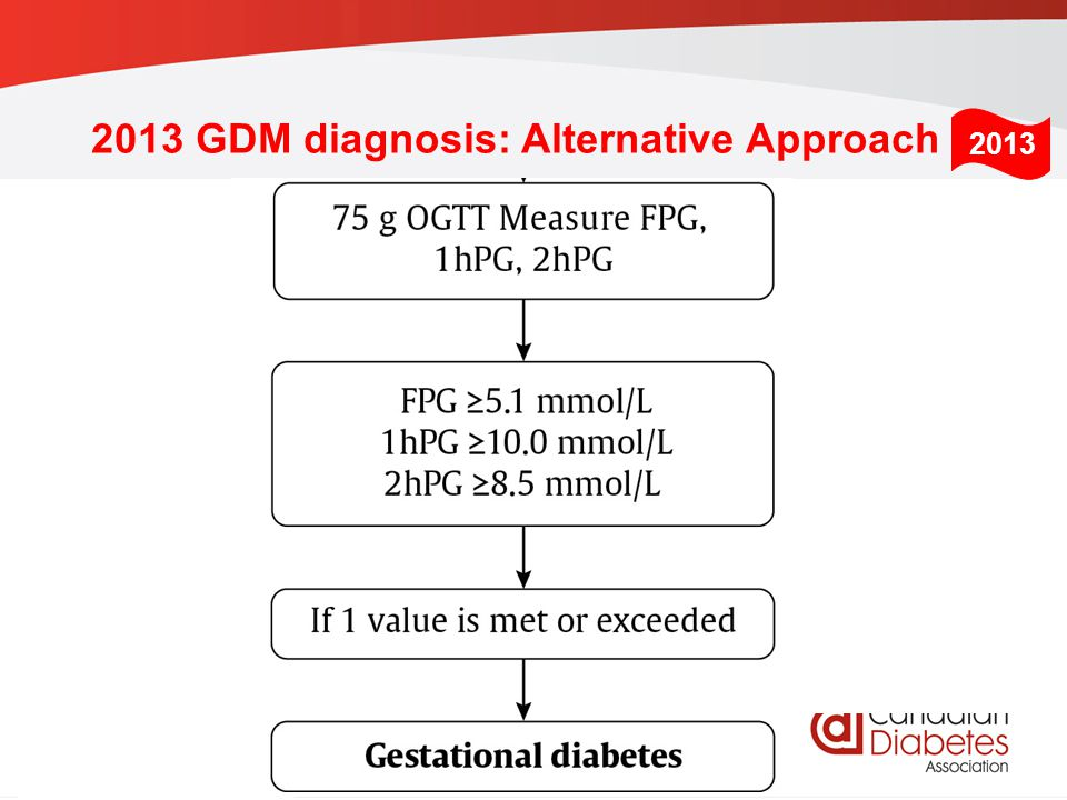 2013 GDM diagnosis: Alternative Approach