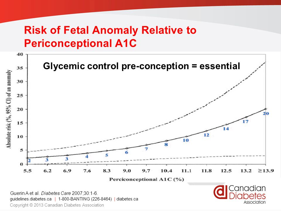 Risk of Fetal Anomaly Relative to Periconceptional A1C