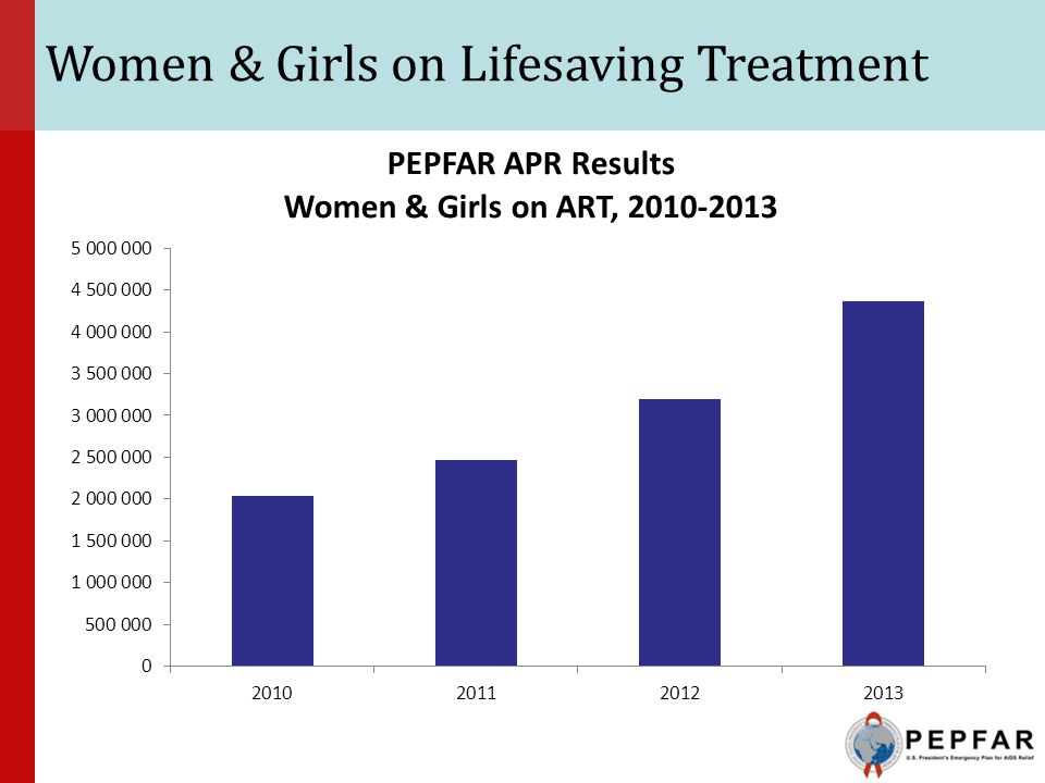 Women & Girls on Lifesaving Treatment
