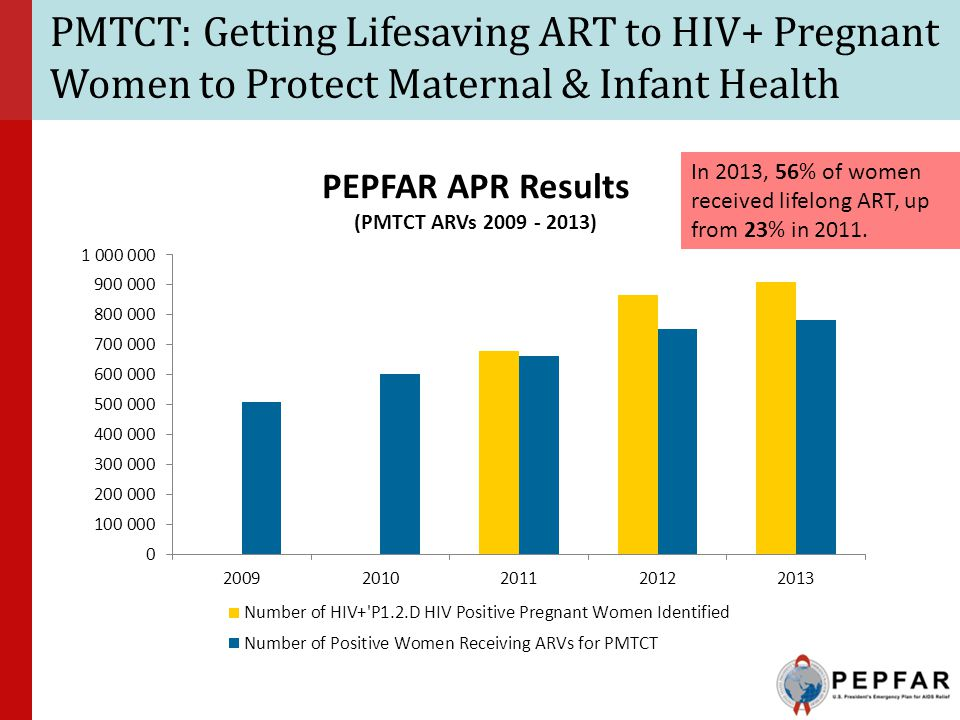 PMTCT: Getting Lifesaving ART to HIV+ Pregnant Women to Protect Maternal & Infant Health