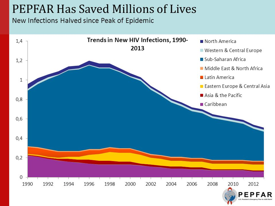 Trends in New HIV Infections, 1990-2013