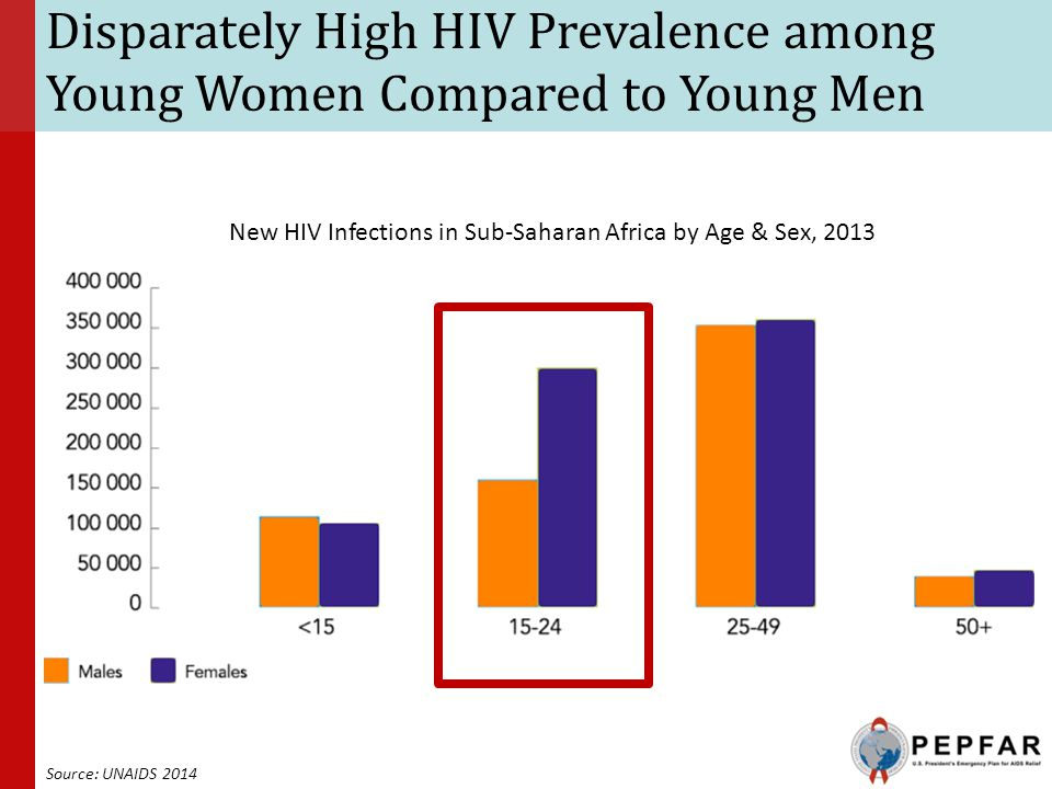 New HIV Infections in Sub-Saharan Africa by Age & Sex, 2013
