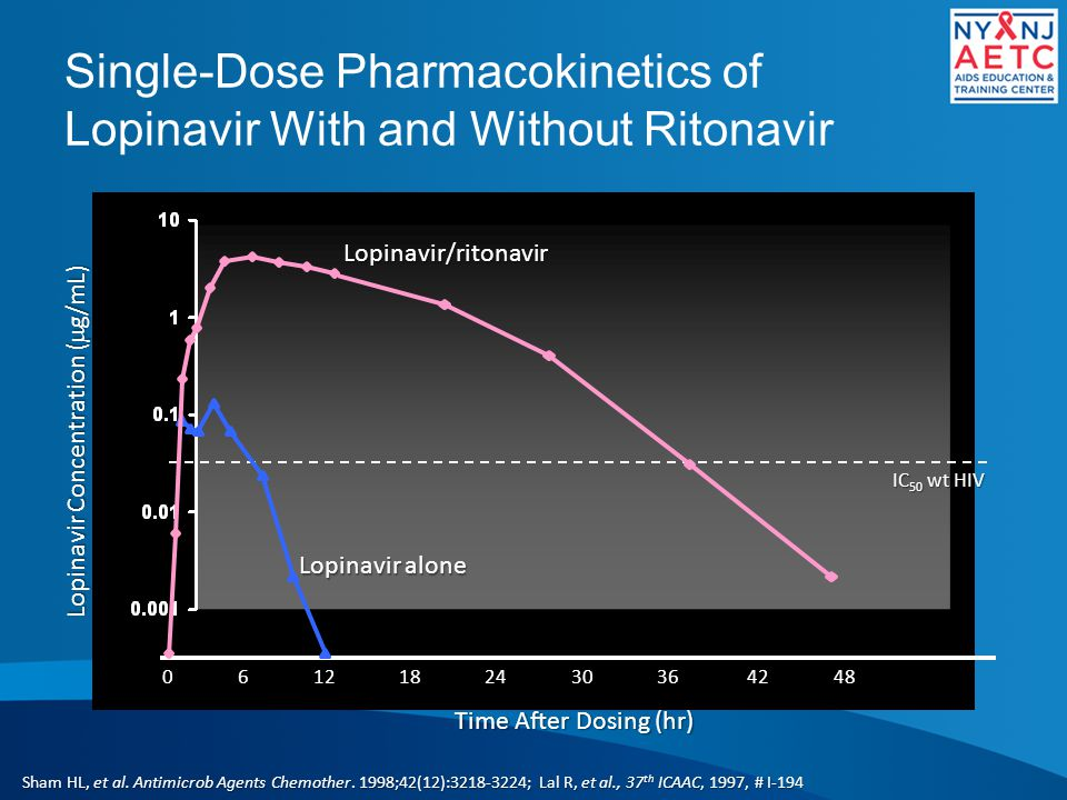 Single-Dose Pharmacokinetics of Lopinavir With and Without Ritonavir