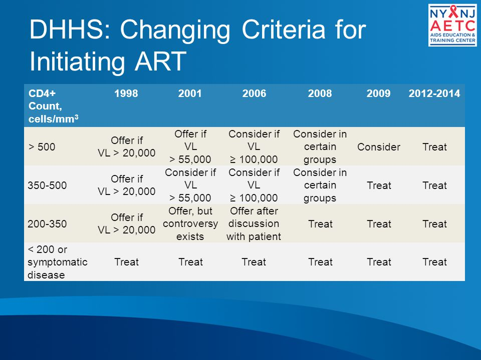 DHHS: Changing Criteria for Initiating ART