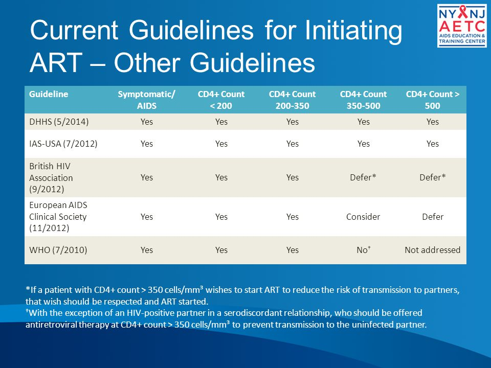 Current Guidelines for Initiating ART – Other Guidelines
