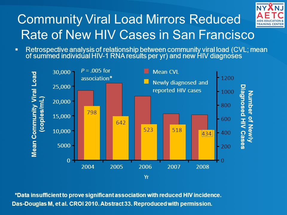 Community Viral Load Mirrors Reduced Rate of New HIV Cases in San Francisco