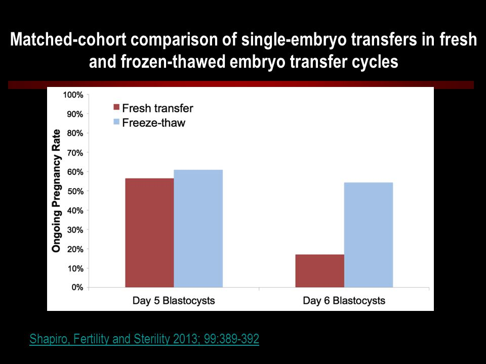 Matched-cohort comparison of single-embryo transfers in fresh and frozen-thawed embryo transfer cycles