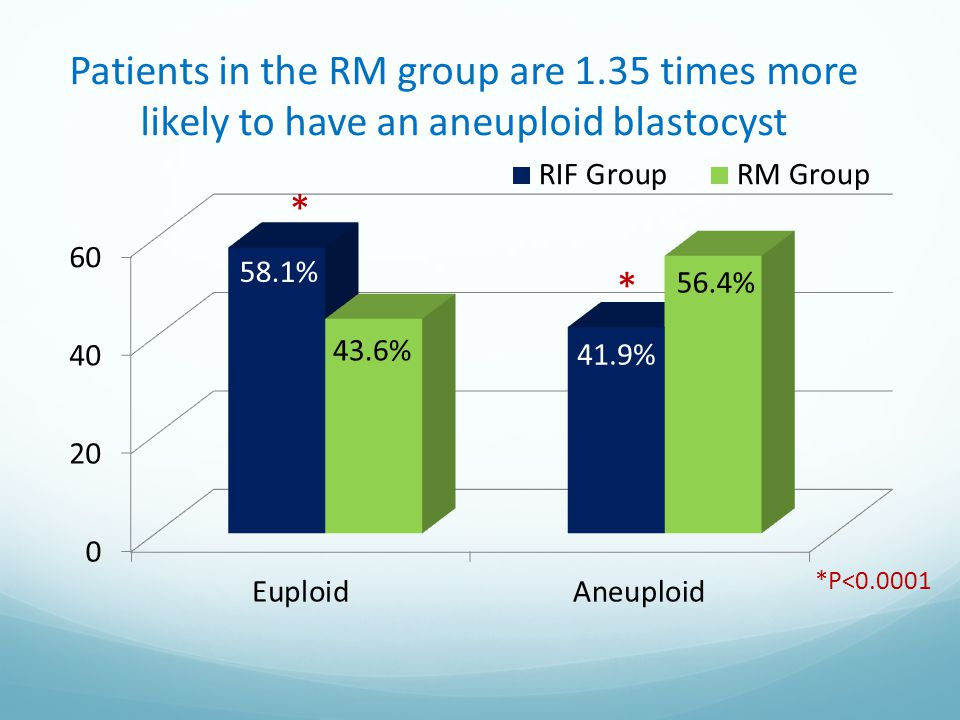 Patients in the RM group are 1.35 times more