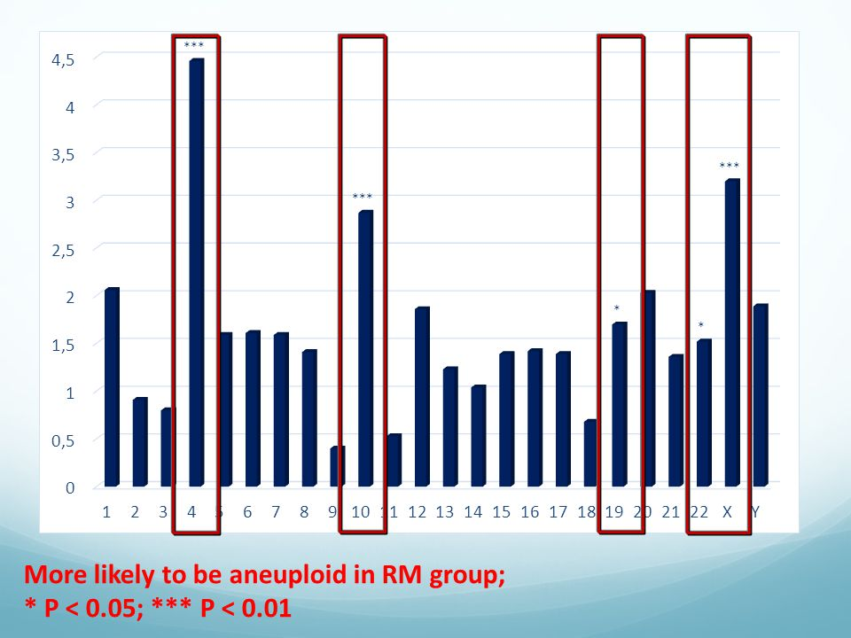 More likely to be aneuploid in RM group;