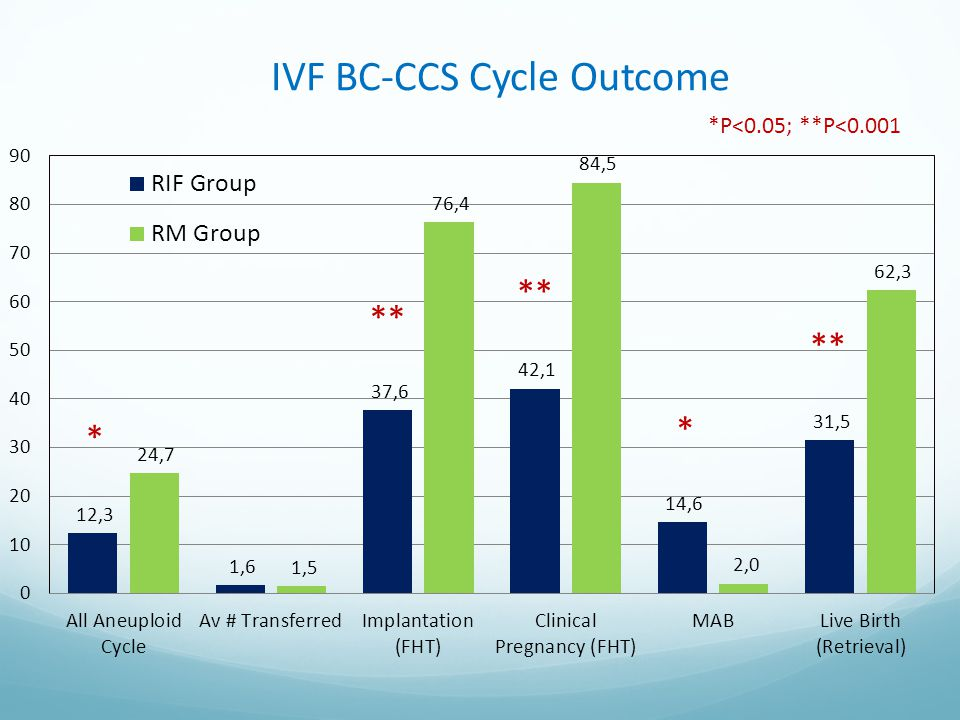 IVF BC-CCS Cycle Outcome
