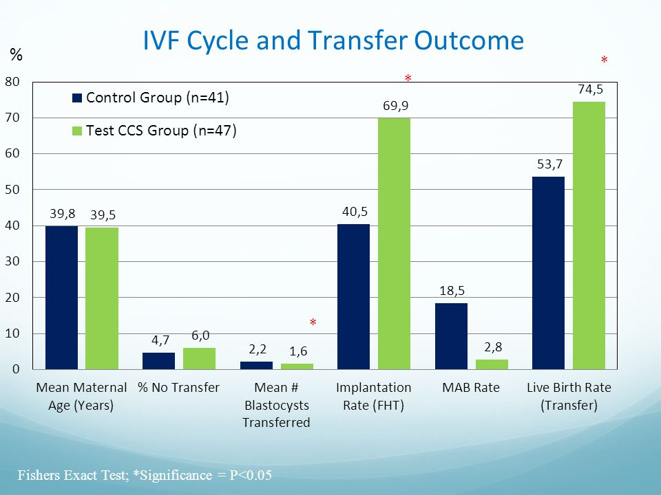IVF Cycle and Transfer Outcome