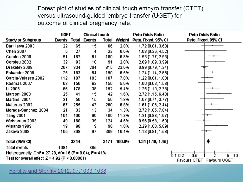 Forest plot of studies of clinical touch embyro transfer (CTET) versus ultrasound-guided embryo transfer (UGET) for outcome of clinical pregnancy rate.
