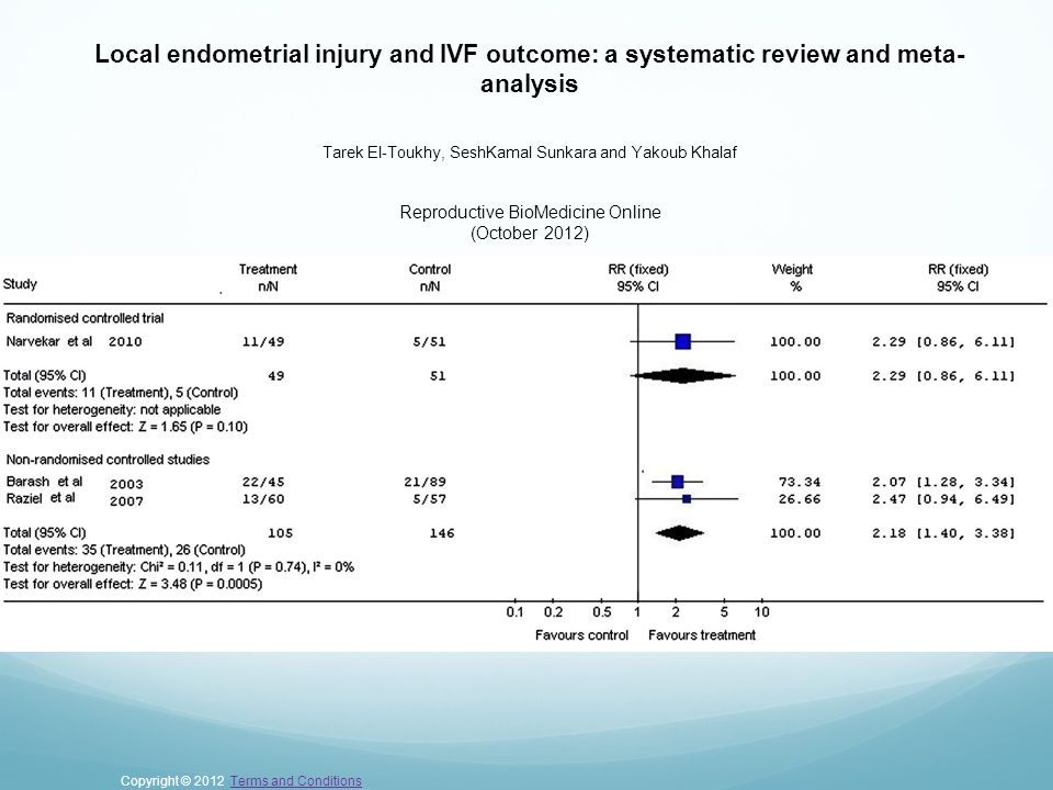Local endometrial injury and IVF outcome: a systematic review and meta- analysis