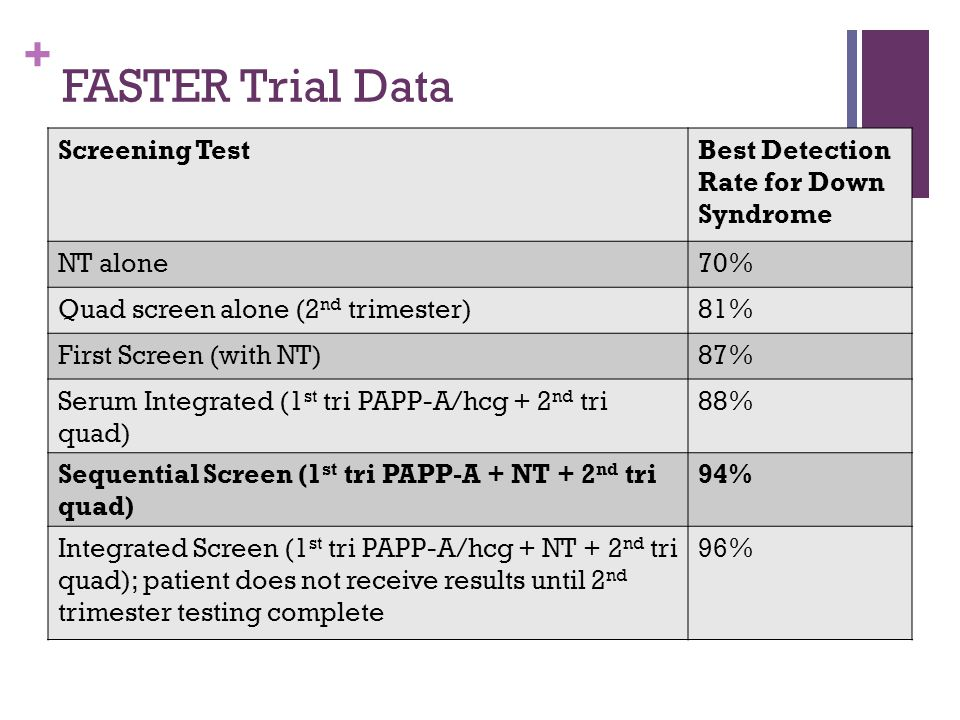 FASTER Trial Data Screening Test Best Detection Rate for Down Syndrome