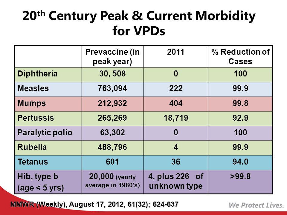20th Century Peak & Current Morbidity for VPDs