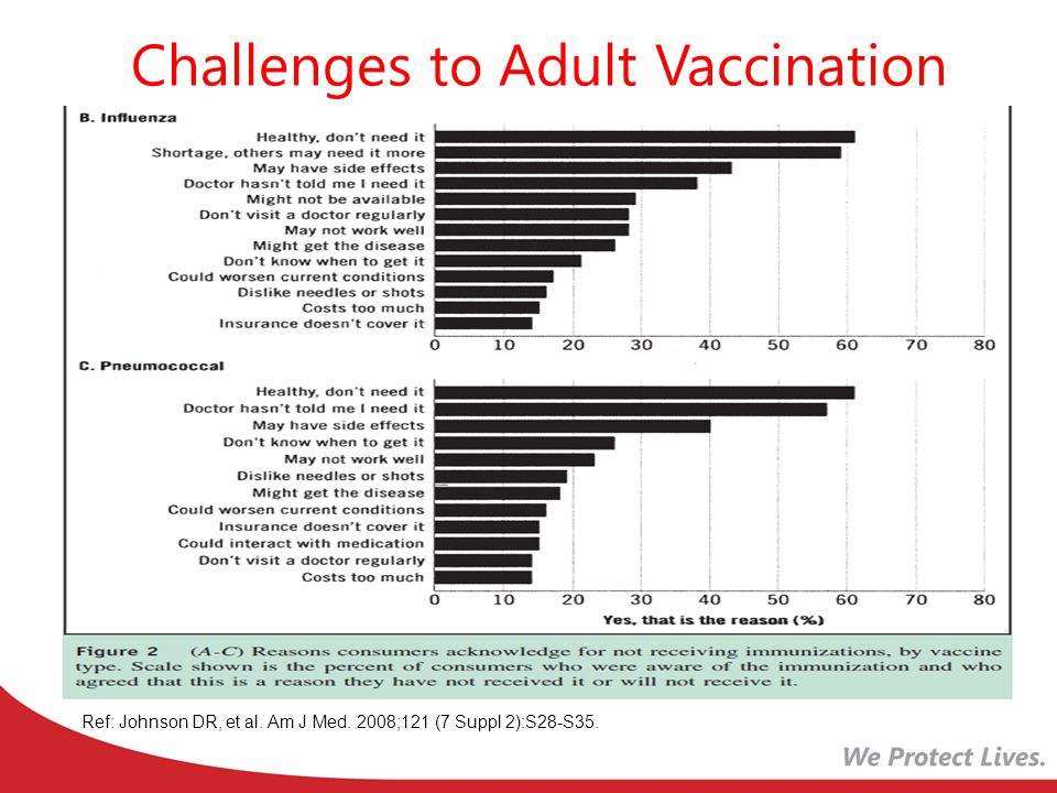 Challenges to Adult Vaccination