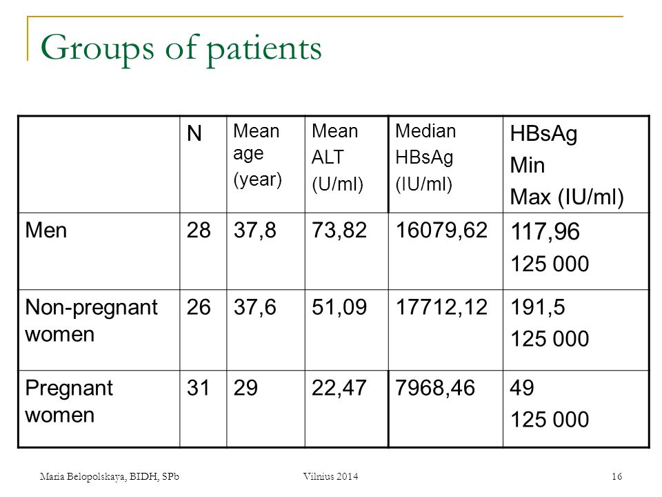 Groups of patients 117,96 N Min Max (IU/ml) Men 28 37,8 73, ,62