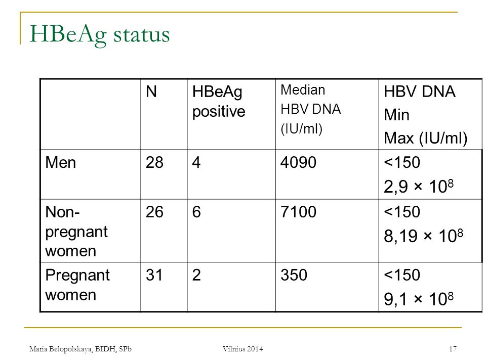 HBeAg status 2,9 × 108 8,19 × 108 9,1 × 108 N HBeAg positive Min