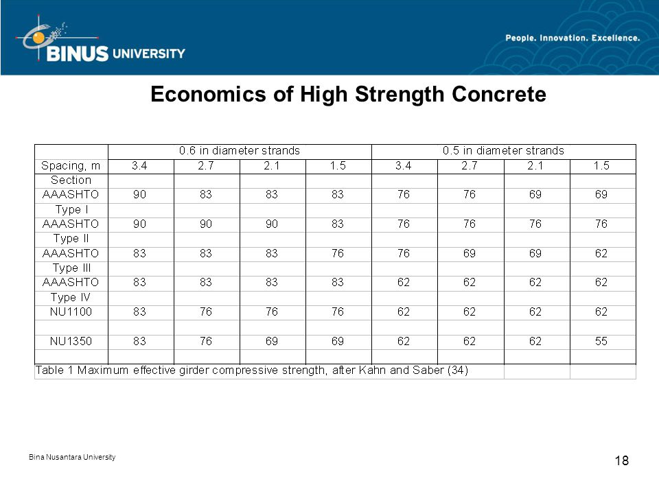 Economics of High Strength Concrete