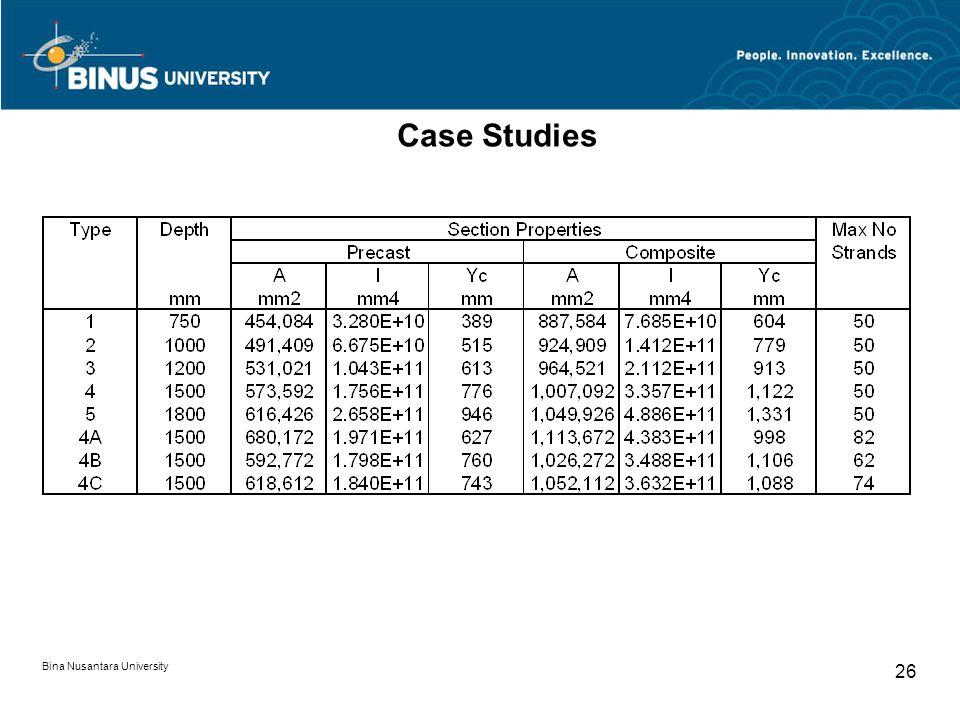 Case Studies Bina Nusantara University
