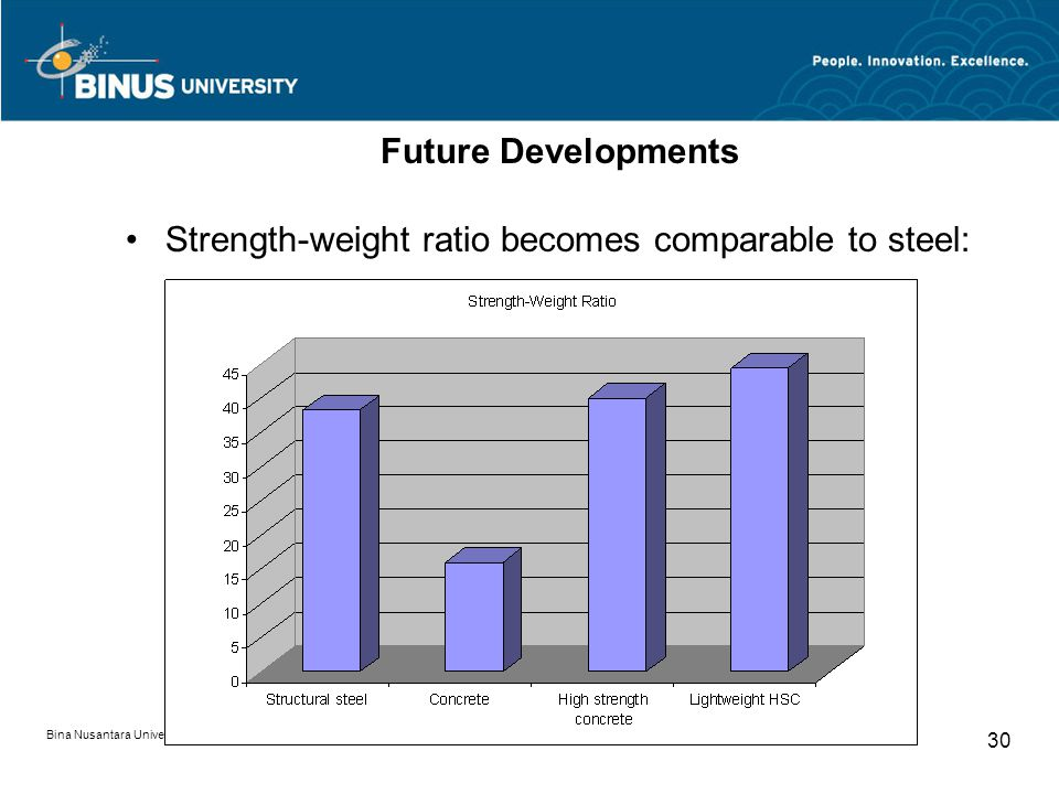 Strength-weight ratio becomes comparable to steel: