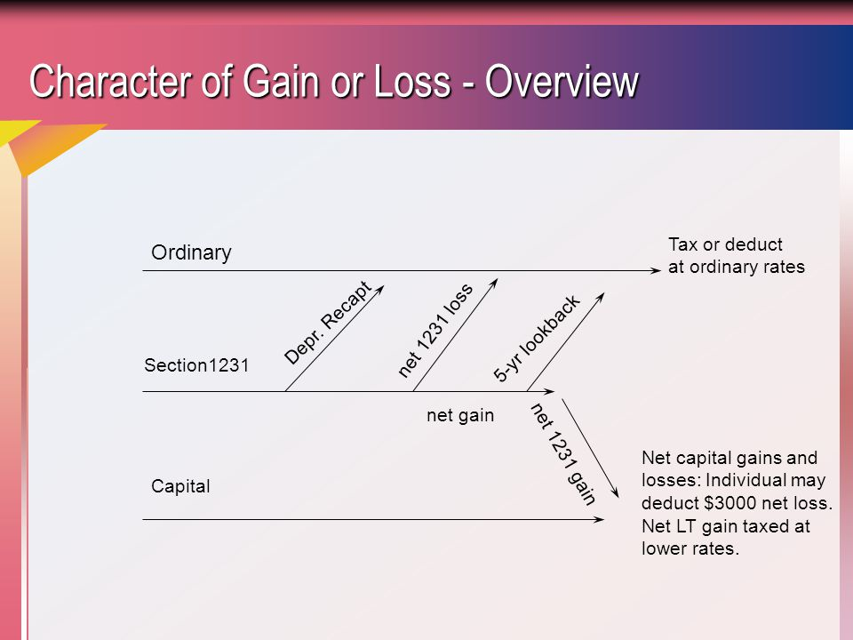 Character of Gain or Loss - Overview