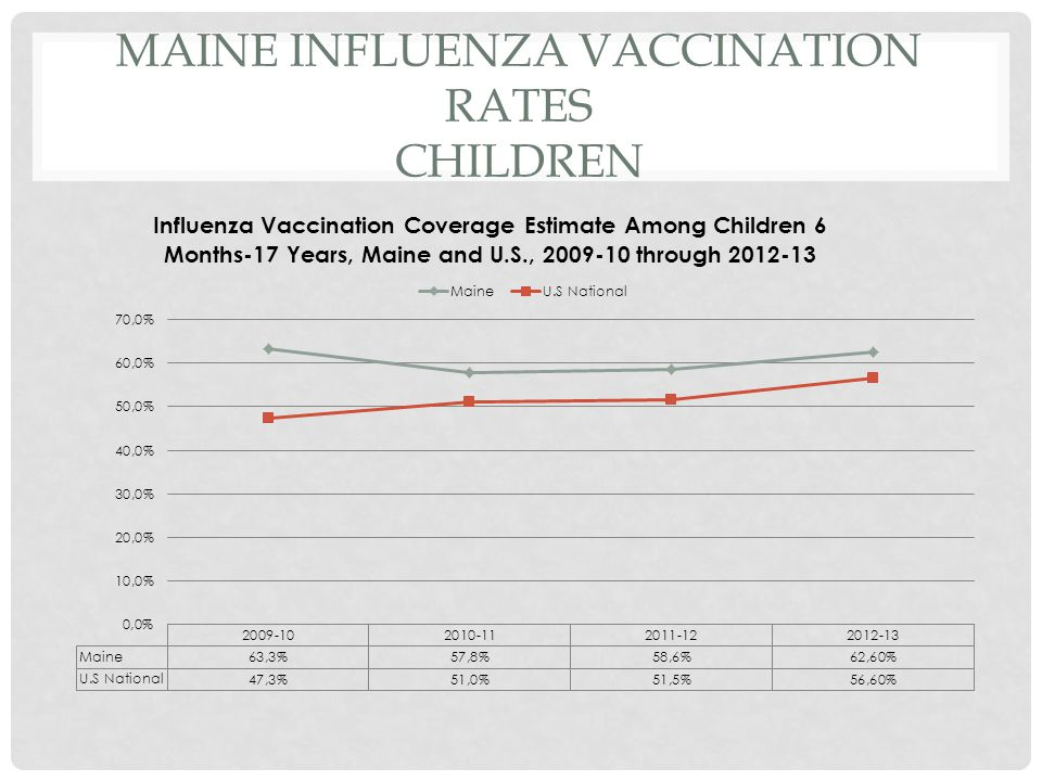 Maine Influenza Vaccination Rates Children