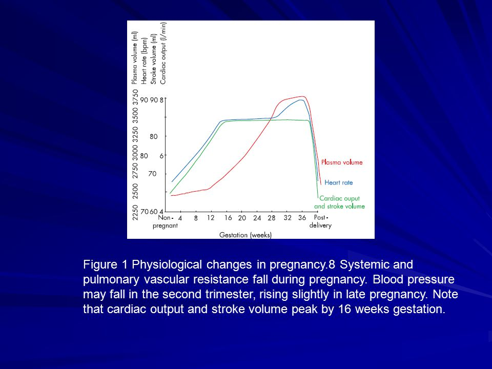 Figure 1 Physiological changes in pregnancy.8 Systemic and