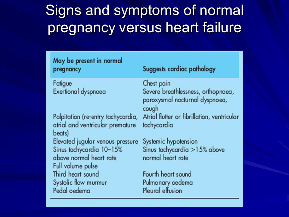 Signs and symptoms of normal pregnancy versus heart failure