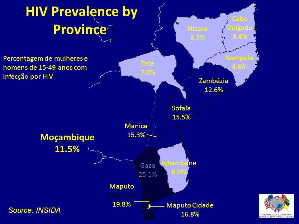 HIV Prevalence by Province