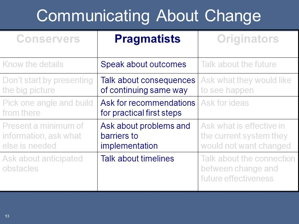 Communicating About Change