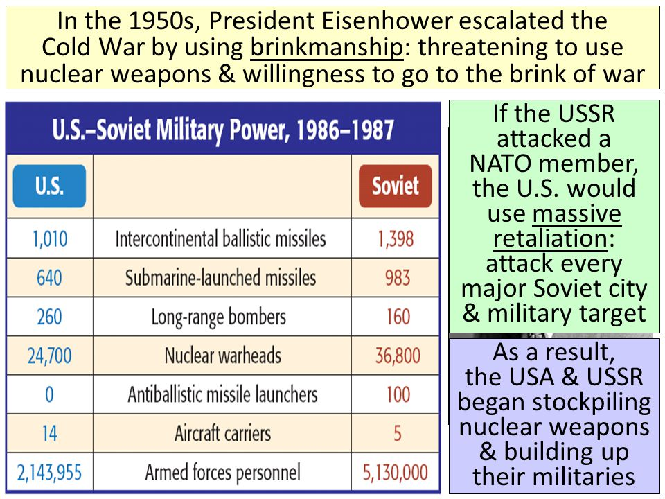 In the 1950s, President Eisenhower escalated the Cold War by using brinkmanship: threatening to use nuclear weapons & willingness to go to the brink of war