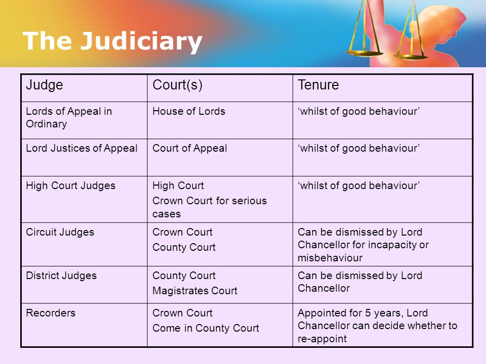 The Judiciary Judge Court(s) Tenure Lords of Appeal in Ordinary