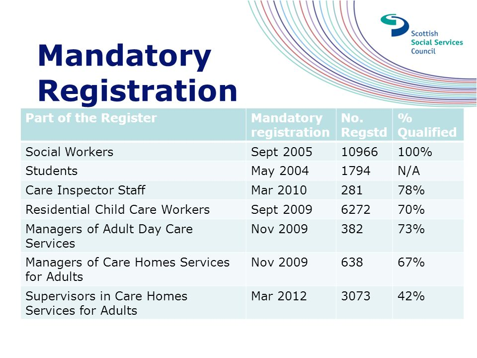 Mandatory Registration