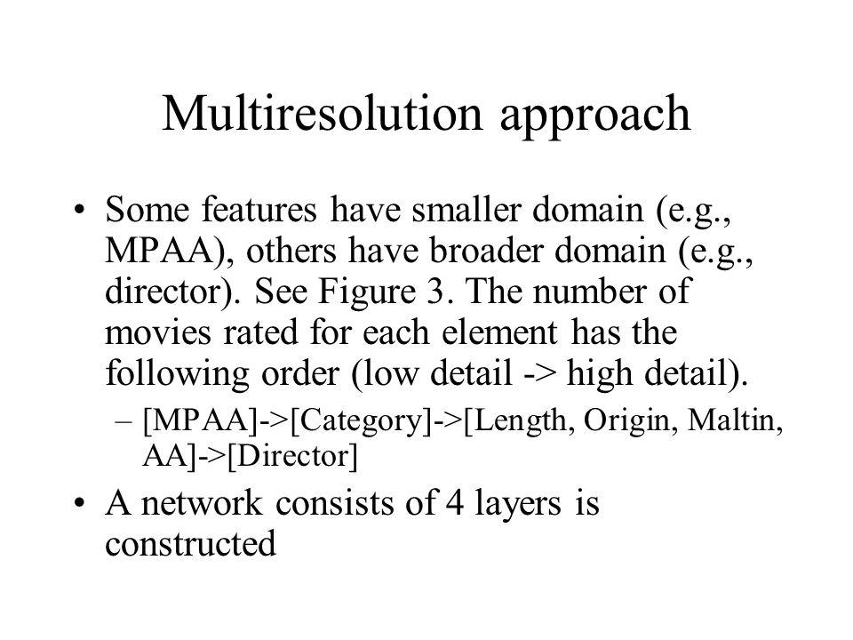 Multiresolution approach