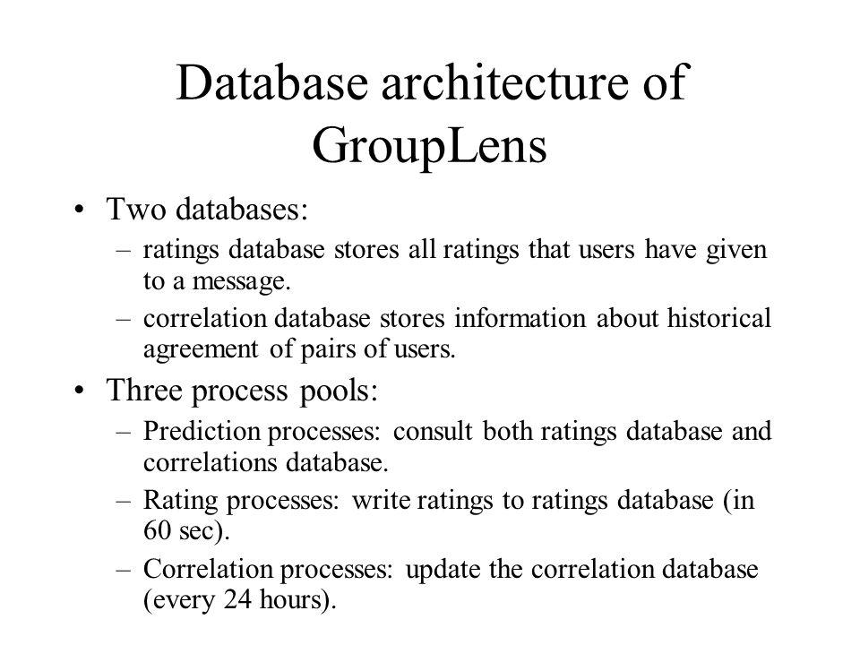 Database architecture of GroupLens
