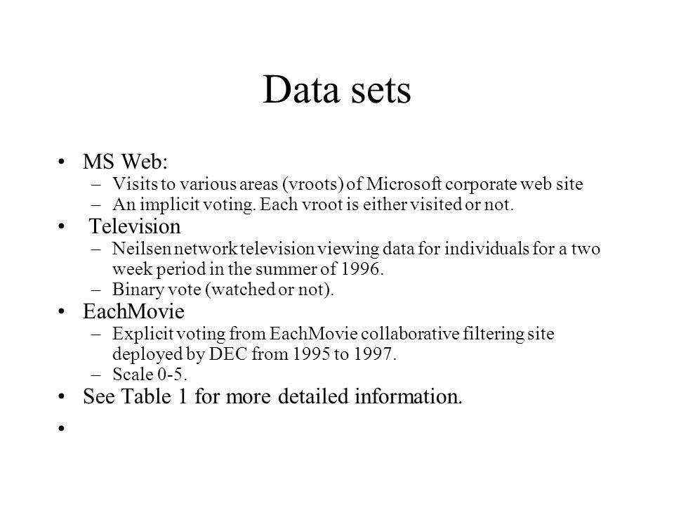 Data sets MS Web: Television EachMovie