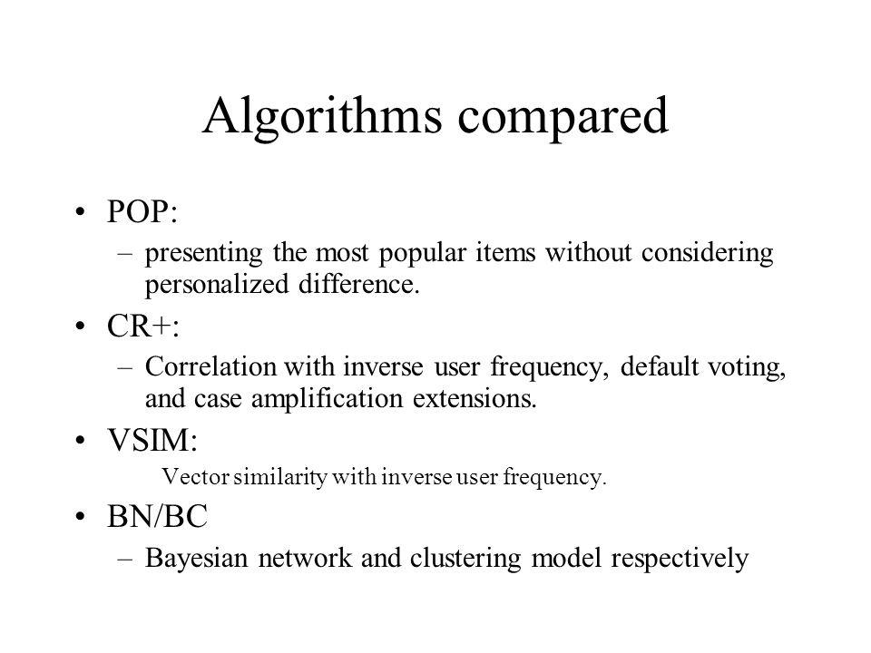 Algorithms compared POP: CR+: VSIM: BN/BC