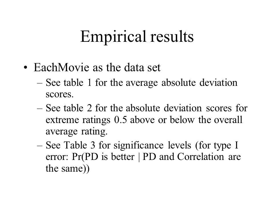 Empirical results EachMovie as the data set
