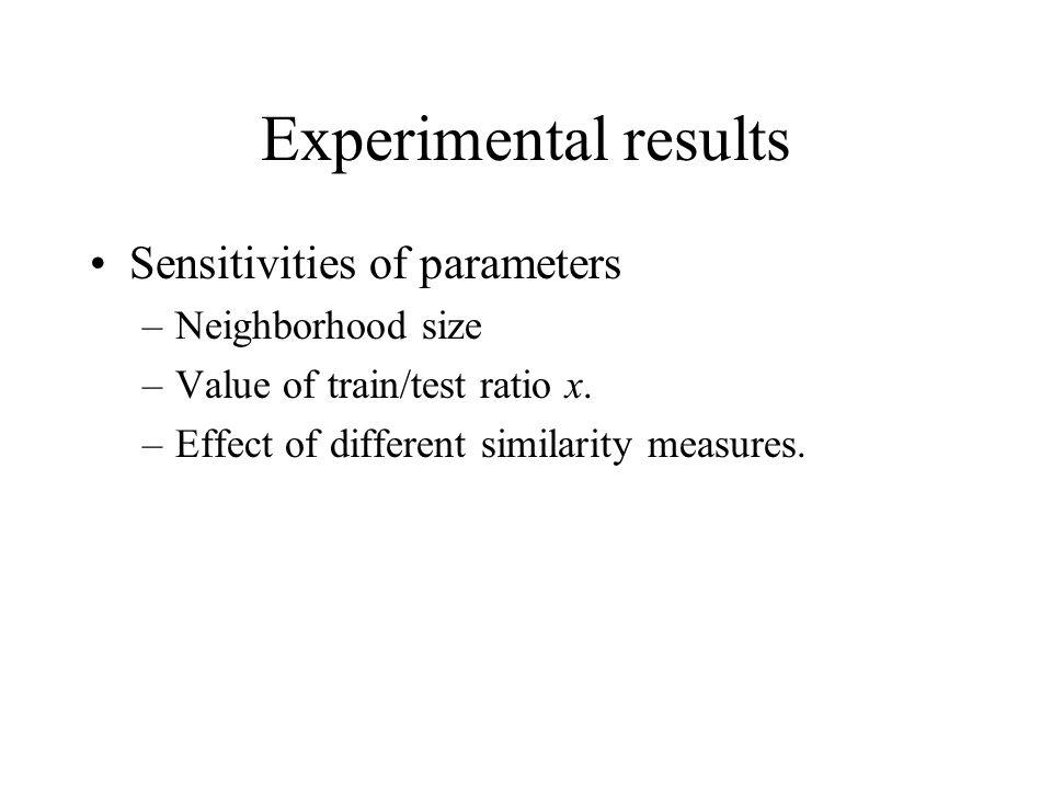 Experimental results Sensitivities of parameters Neighborhood size